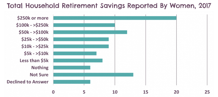 Graph of retirement savings reported by women